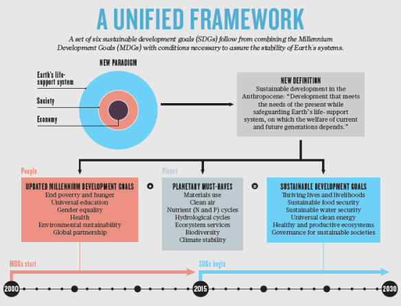 Unified framework for SDGs