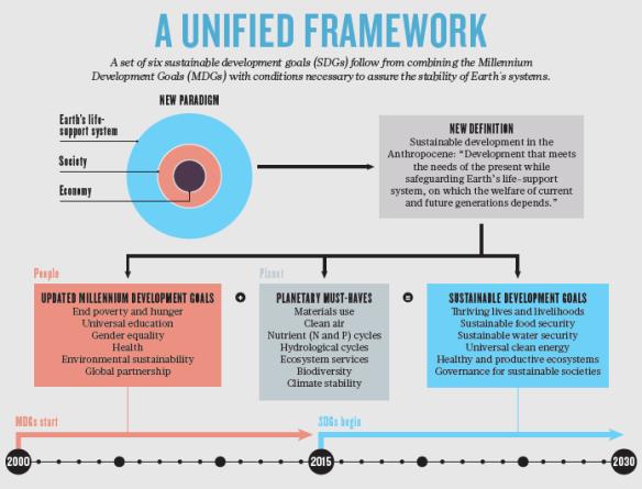 Unified framework for SDGs