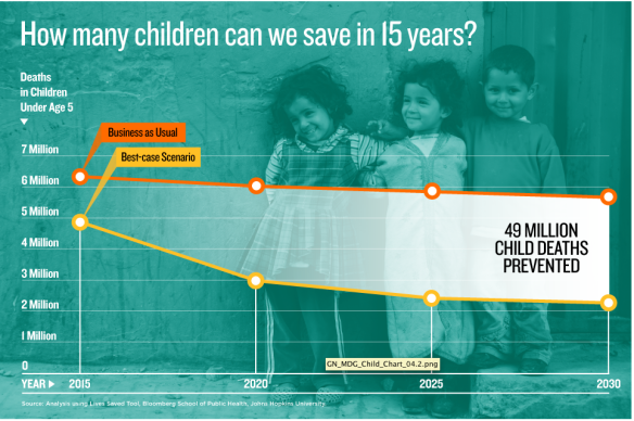 How many children can we save in 15 years